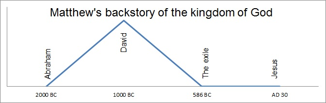 graph_matthewbackstory_kingdom