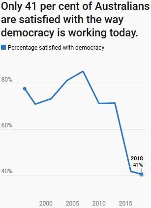 AussiesOnDemocracy